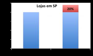 lojassp10-12